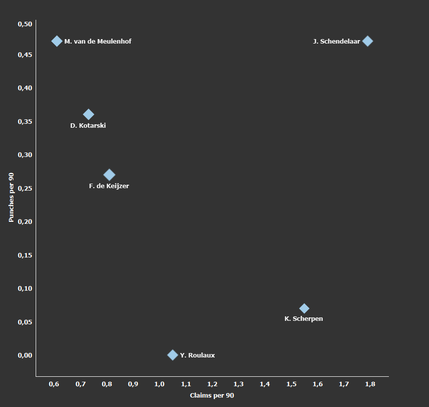 Eredivisie 2020/21 talents to watch – data analysis statistics