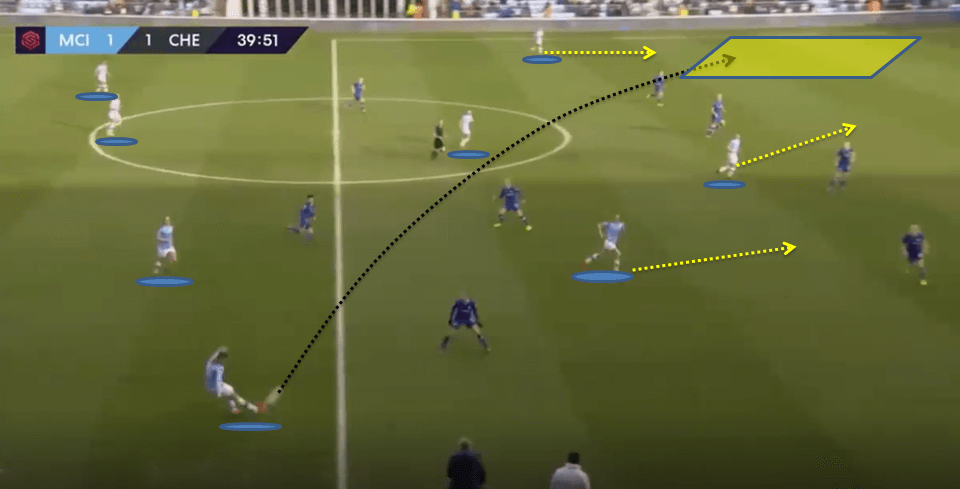 Manchester City Women 2019/20: Team analysis - scout report tactical analysis tactics