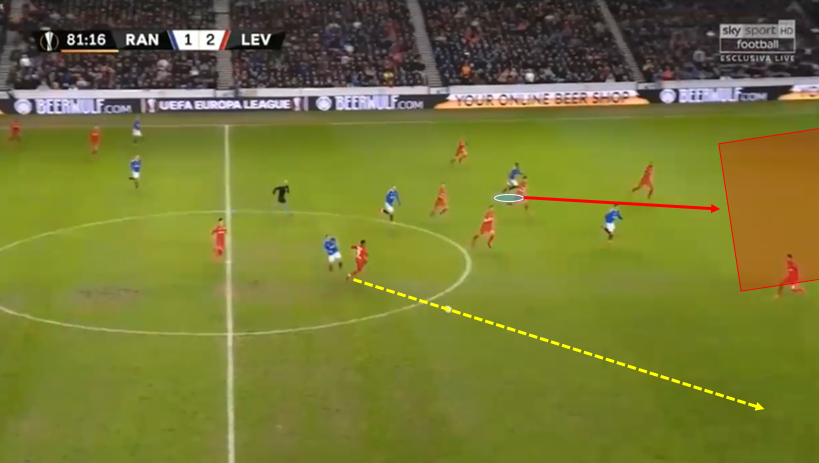 Steven Gerrard at Rangers 2019/20 – tactical analysis tactics