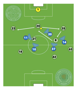 Ladbrokes Scottish Premiership - 2018: Celtic v Rangers - tactical analysis tactics