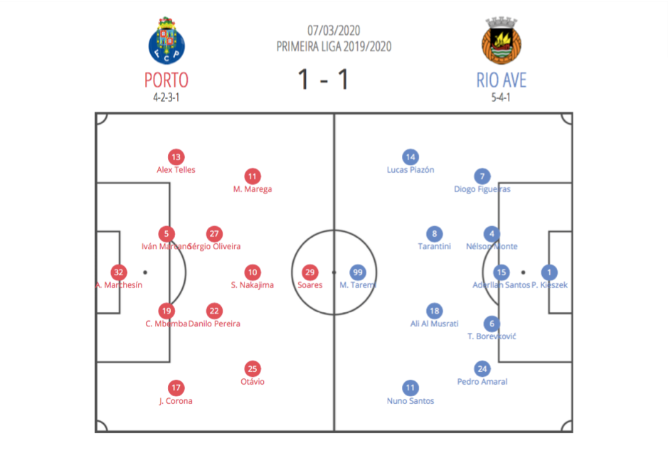 Primeira Liga 2019/20: Porto vs Rio Ave – tactical analysis tactics