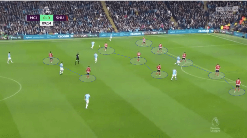 Premier League 2019/20: Manchester City vs Sheffield United - tactical analysis tactics