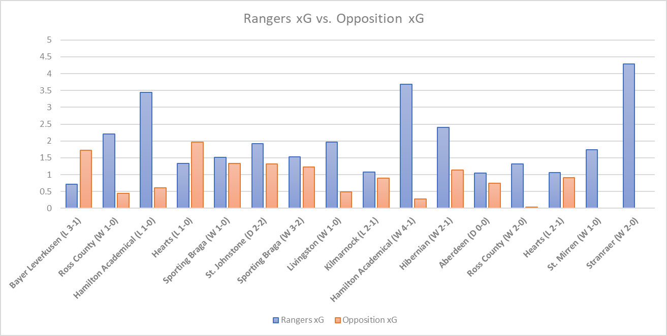 We can see that Rangers underperformed their xG in 11 of the 16 games. Whilst in some matches, it would not have had a massive impact on the outcome. Match 16, for example, versus Stranraer, Rangers underperformed xG by 2.29, yet Stranraer's xG was 0. If we look more closely at how many matches underperforming their xG may have cost them the result, as shown in the image below, we can see Rangers xG and their opposition's xG and also the match result, for example Rangers lost 3-1 versus Bayer Leverkusen.