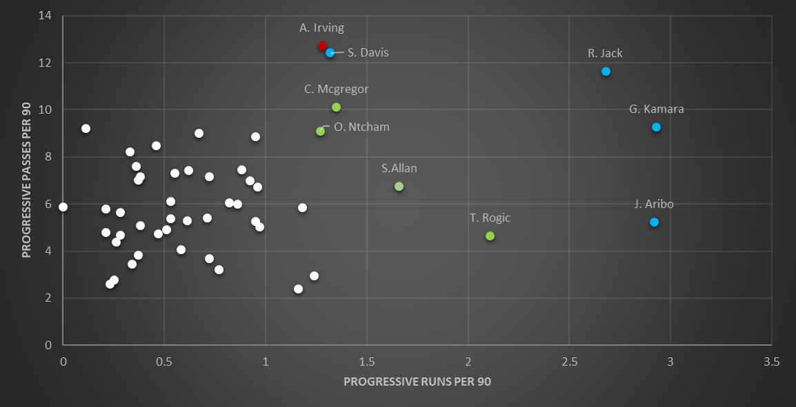 Finding the best Scottish Premiership centre-midfielders – data analysis statistics