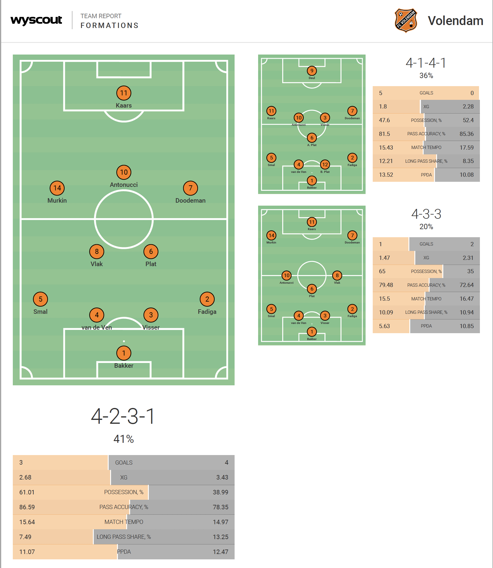 Wim Jonk at Volendam 2019/20 - tactical analysis + tactics
