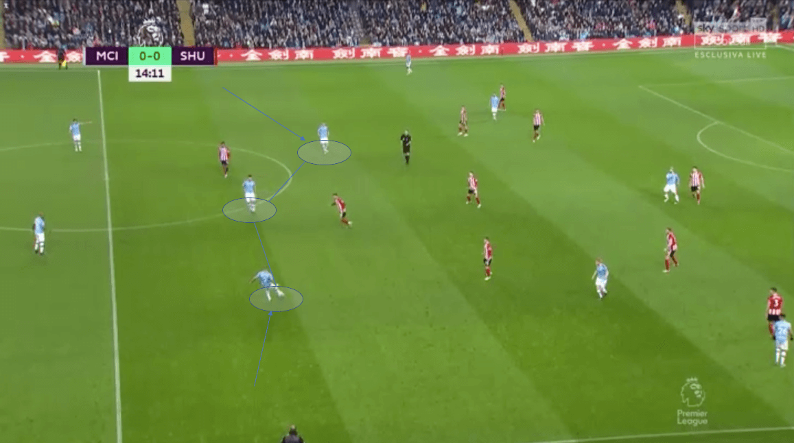 Premier League 2019/20: Manchester City vs Sheffield United – tactical analysis tactics
