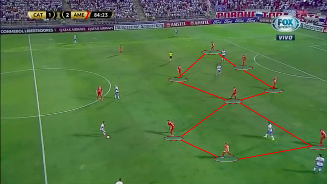 Copa Libertadores 2020: Universidad Católica vs América de Cali-tactical analysis