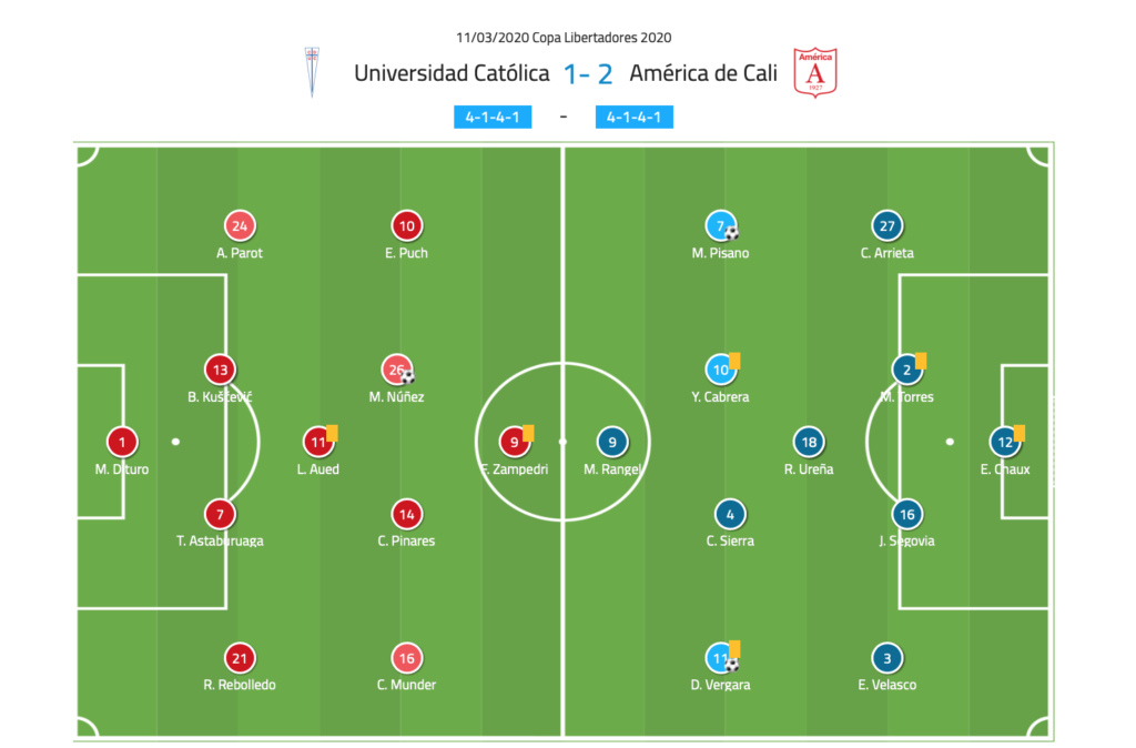 Copa Libertadores 2020: Universidad Católica vs América de Cali tactical analysis tactics