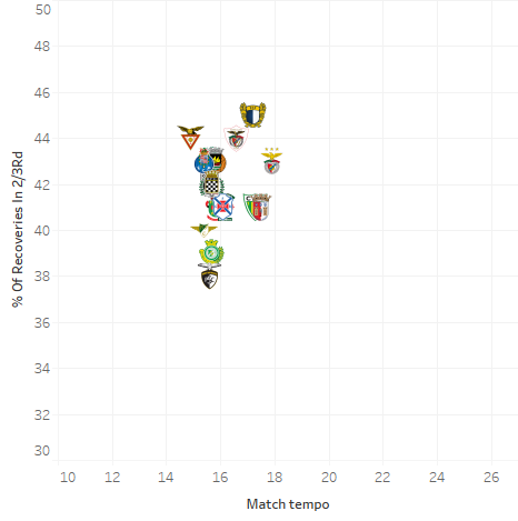 Investigating playing style's in the Liga NOS - data analysis statistics