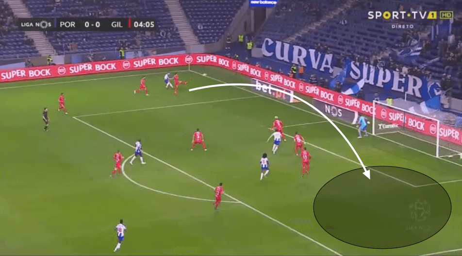 Grimaldo vs Telles comparative analysis 2019/20 - scout report - tactical analysis tactics