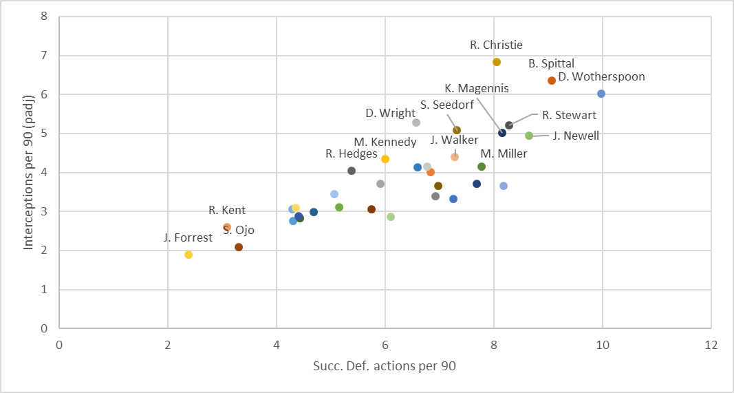 Finding the best wingers in the Scottish Premiership – data analysis statistics