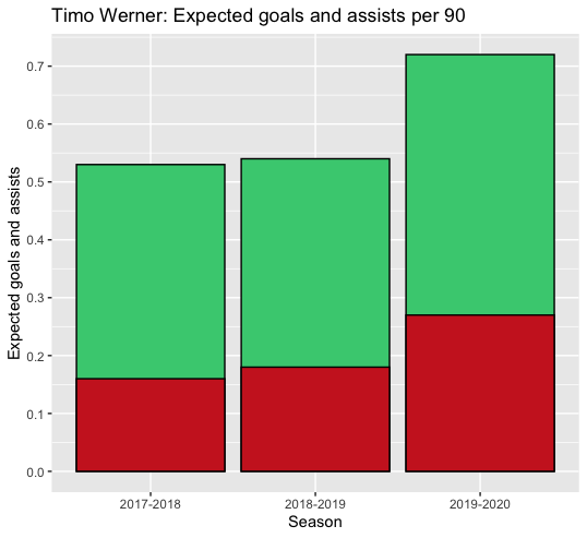 Timo Werner 2019/20 - scout report - tactical analysis tactics