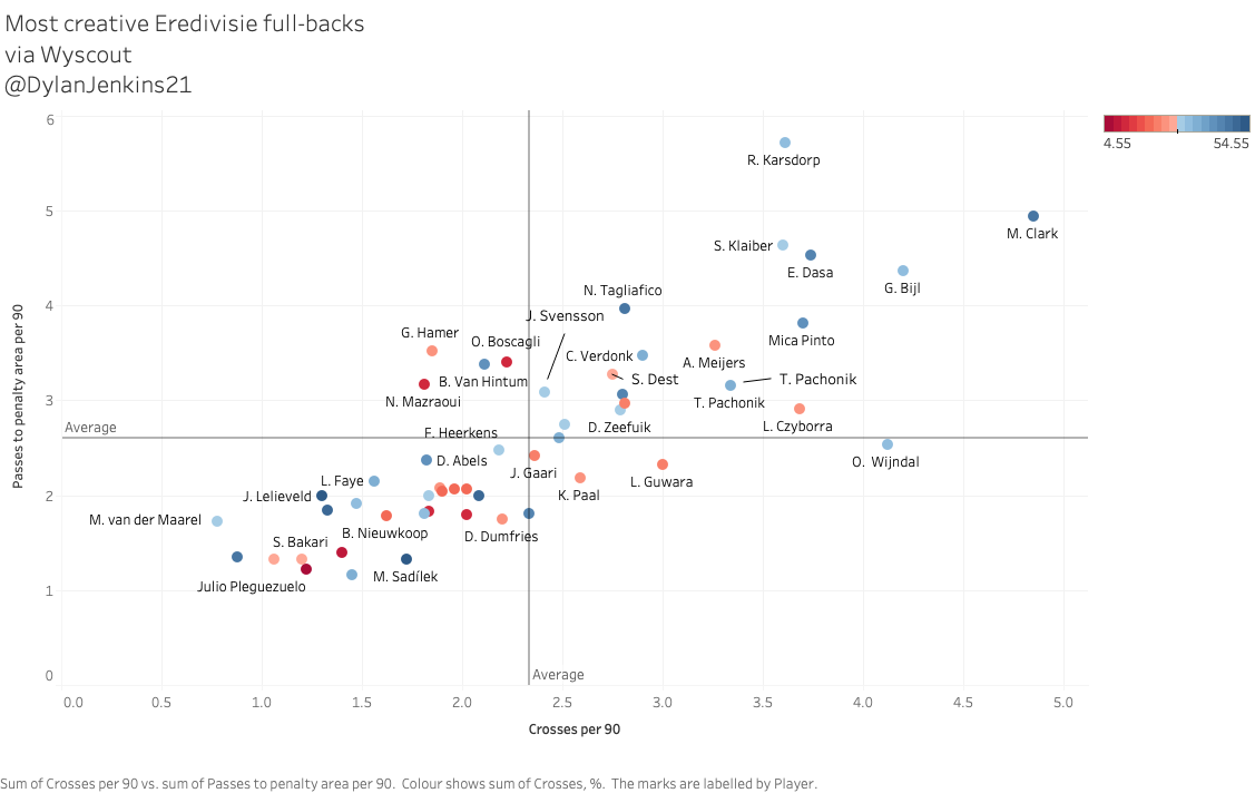 Finding the best defence in the Eredivisie – data analysis statistics