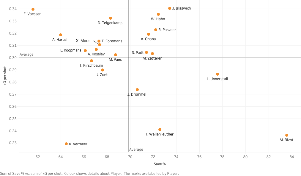 Finding the best goalkeepers in the Eredivisie – data analysis statistics