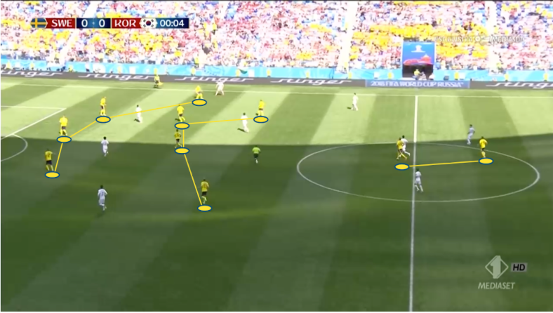 Sweden 2018 FIFA World Cup - use of the 4-4-2 system - Scout Report-tactics