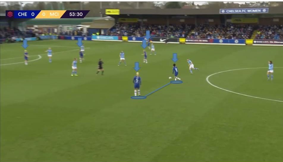 FAWSL 2019/20: Chelsea Women vs Manchester City Women - tactical analysis tactics