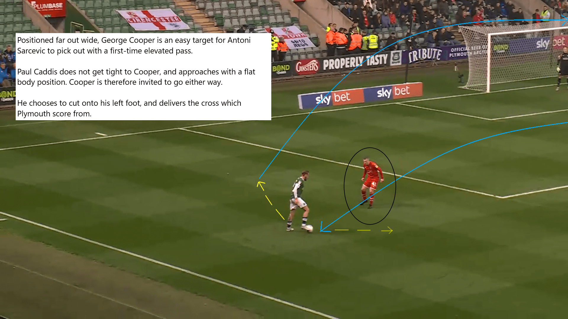 EFL League Two 2019/20: Plymouth Argyle vs Swindon Town - tactical analysis tactics
