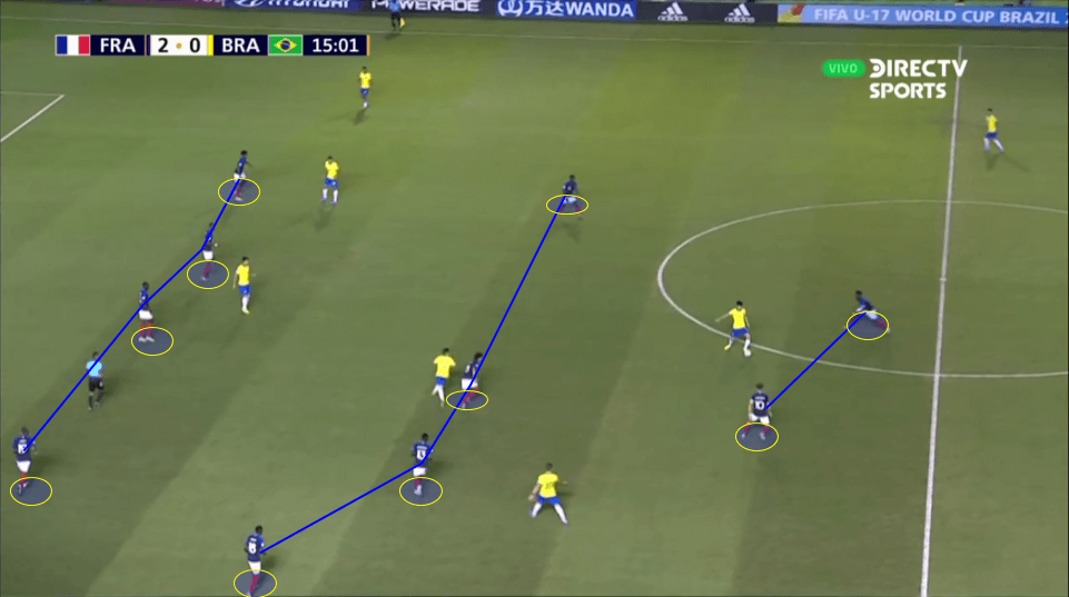 U17 World Cup 2019: France vs Brazil - Tactical Analysis Tactics
