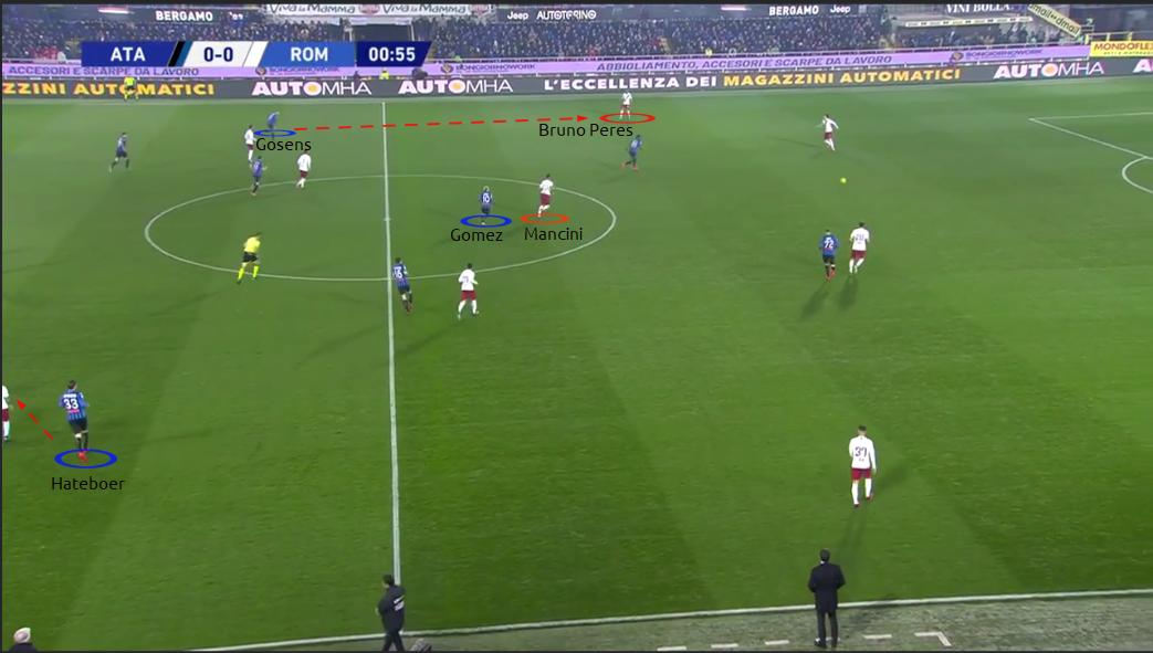 Serie A 19/20: Atalanta vs Roma - tactical analysis tactics