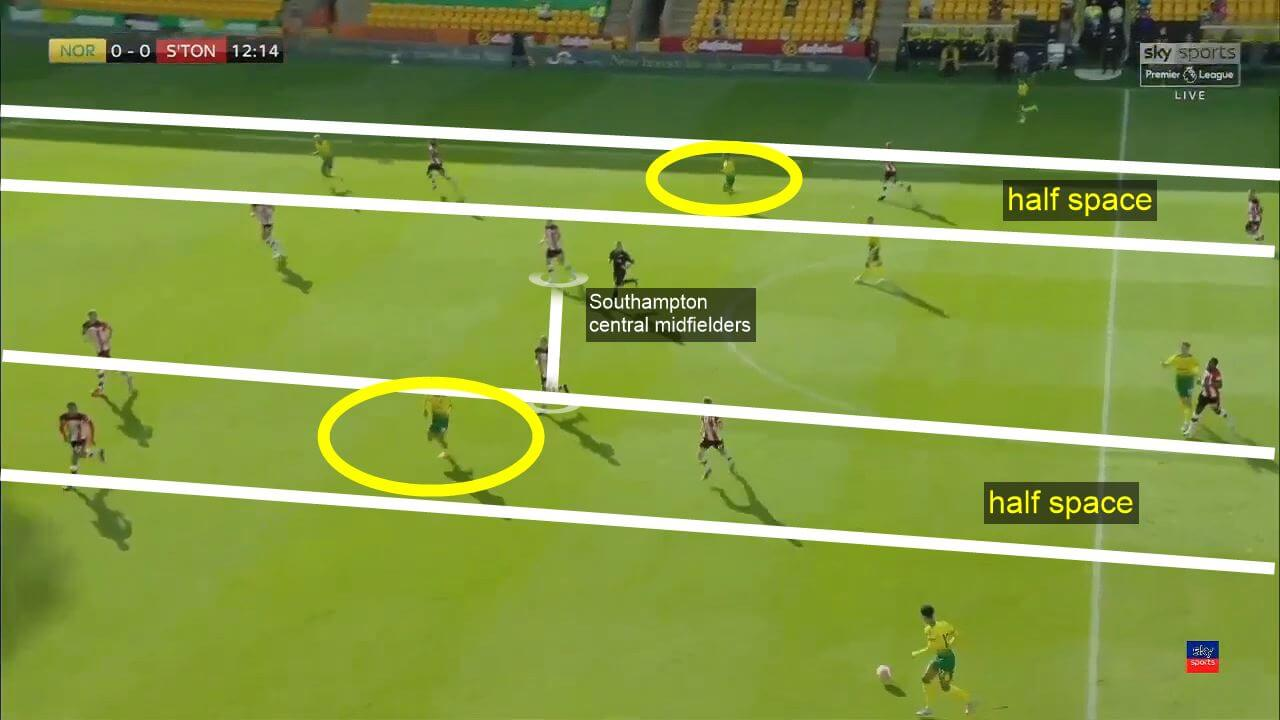Premier League 2019/2020: Norwich City vs Southampton - tactical analysis
