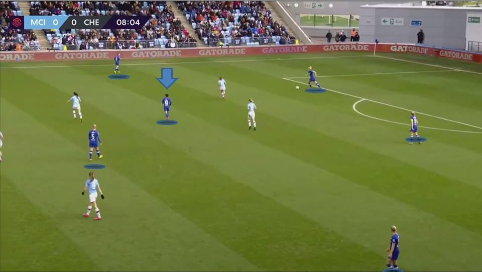 FAWSL 2019/20: Manchester City Women vs Chelsea Women - tactical analysis tactics