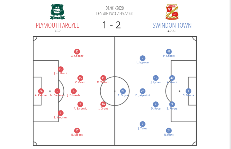EFL League Two: Plymouth Argyle v Swindon Town - tactical analysis tactics