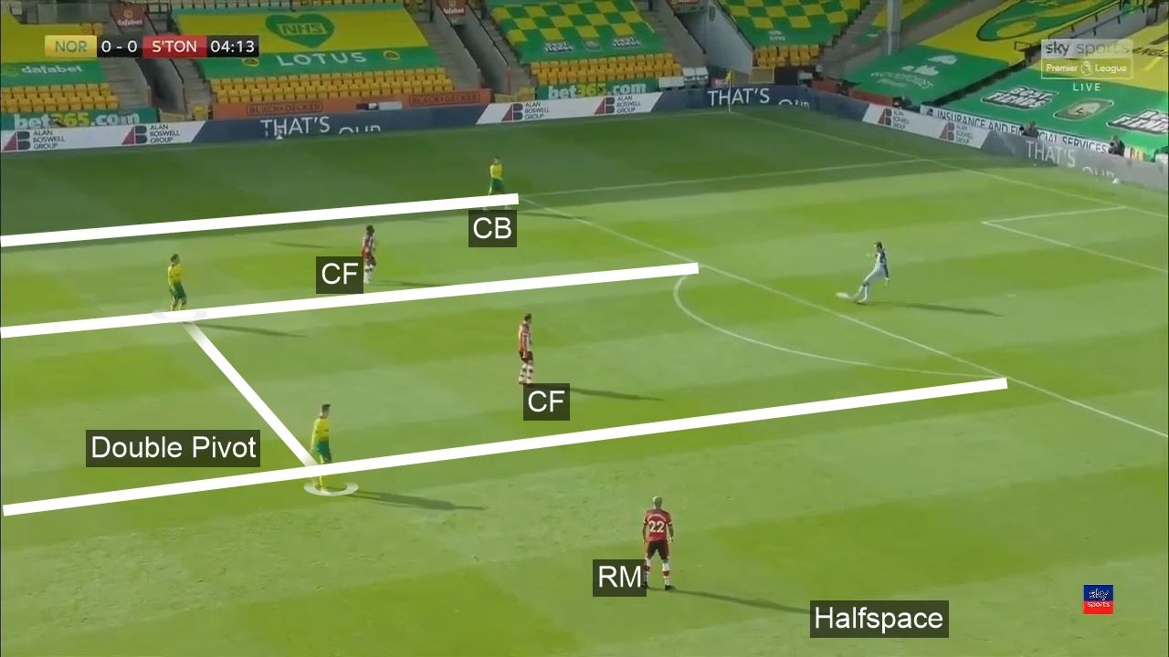Premier League 2019/2020: Norwich City vs Southampton - tactical analysis tactics