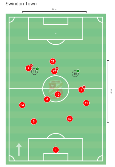 EFL League Two 2019/20: Plymouth Argyle v Swindon Town - tactical analysis tactics
