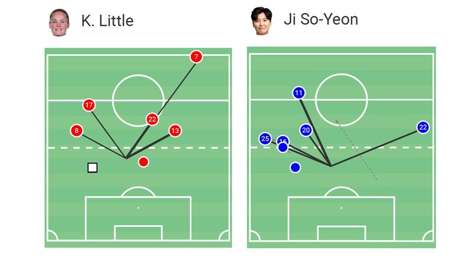 Kim Little vs Ji So-yun 2019/20 - tactical analysis tactics