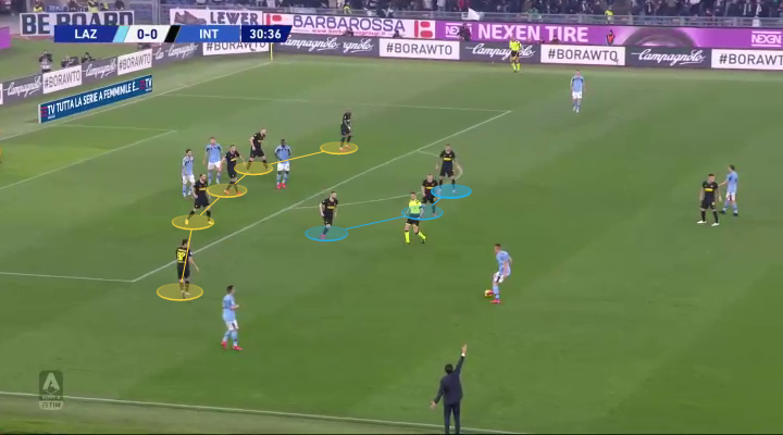 Antonio Conte at Inter 2019/20 – tactical analysis tactics