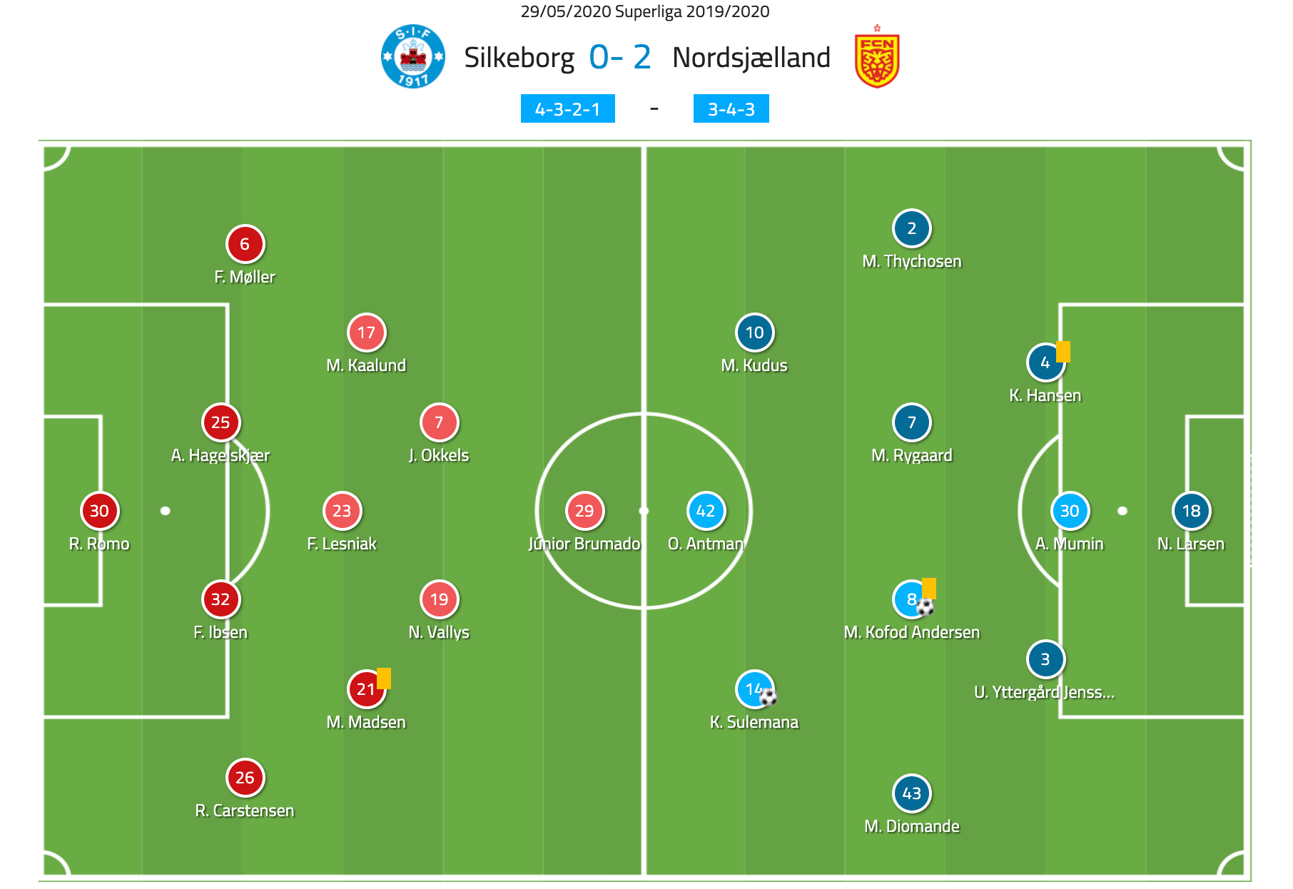 Superliga 2019/20: Silkeborg vs Nordsjaelland tactical analysis tactics