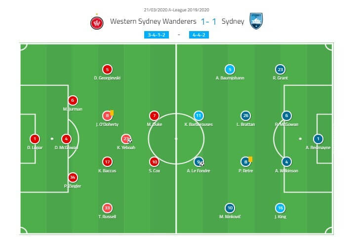 A-League 2019/20: Western Sydney Wanderers vs Sydney FC - tactical analysis tactics