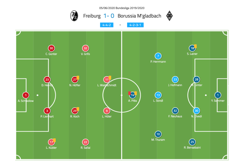 Bundesliga - 2019/20: SC Freiburg vs Borussia Monchengladbach tactical analysis tactics analysis