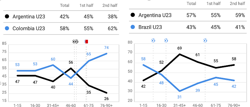 U23 Argentina 2020: Pre-Olympic Tournament - scout report - tactical analysis tactics