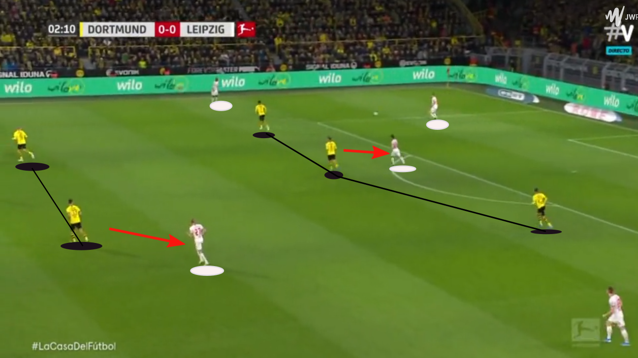 Bundesliga 19/20: Borussia Dortmund vs RB Leipzig - tactical analysis - tactics