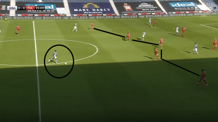 Championship 2019/20 West Bromwich Albion vs Fulham -tactical analysis tactics