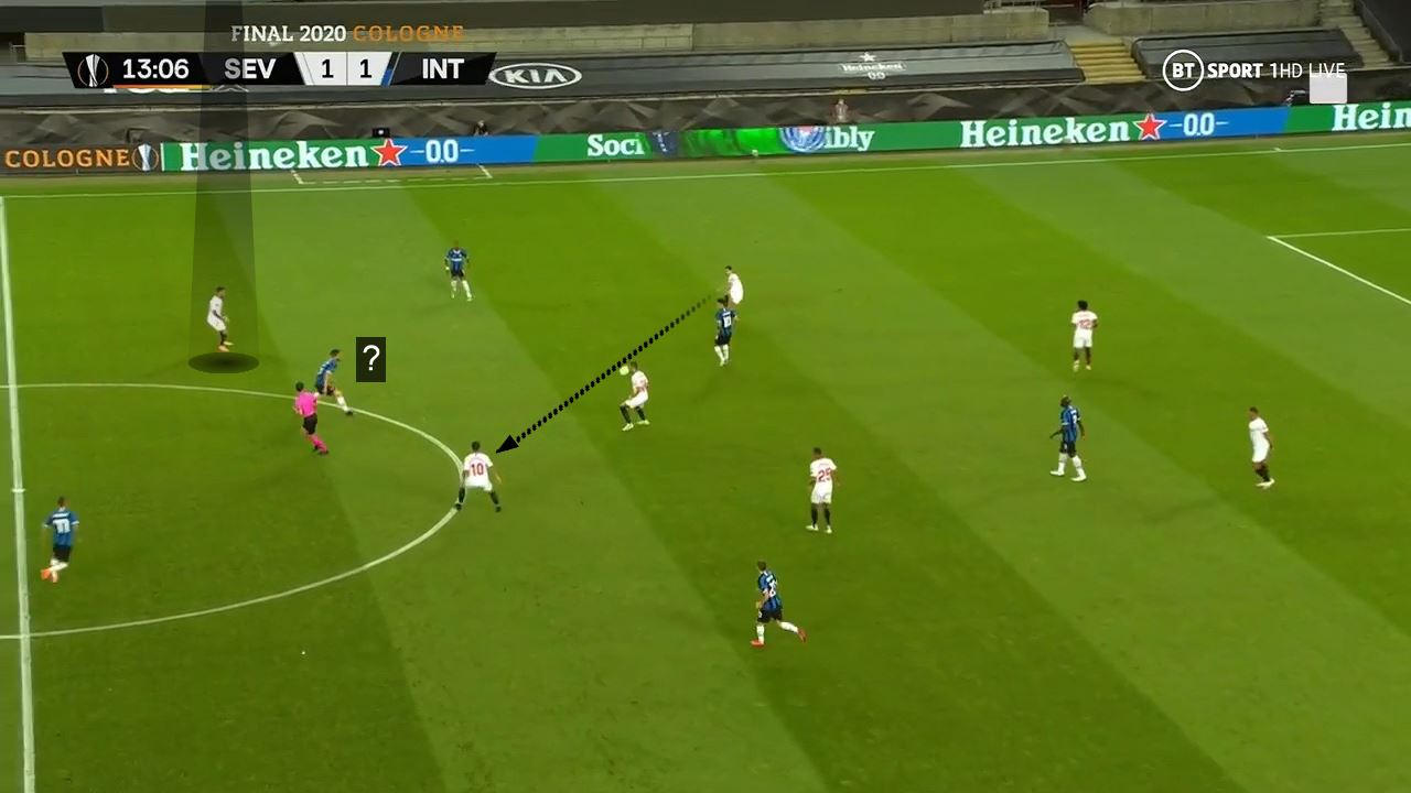 UEL 2019/2020: Inter Milan v Sevilla FC- tactical analysis tactics