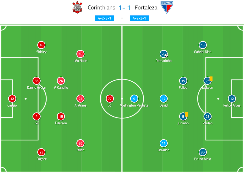 Brazilian Serie A 2020: Corinthians vs Fortaleza - tactical analysis - tactics