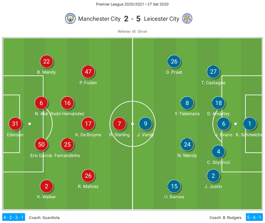 Premier League 2020/21: Manchester City vs Leicester City - tactical analysis - tactics