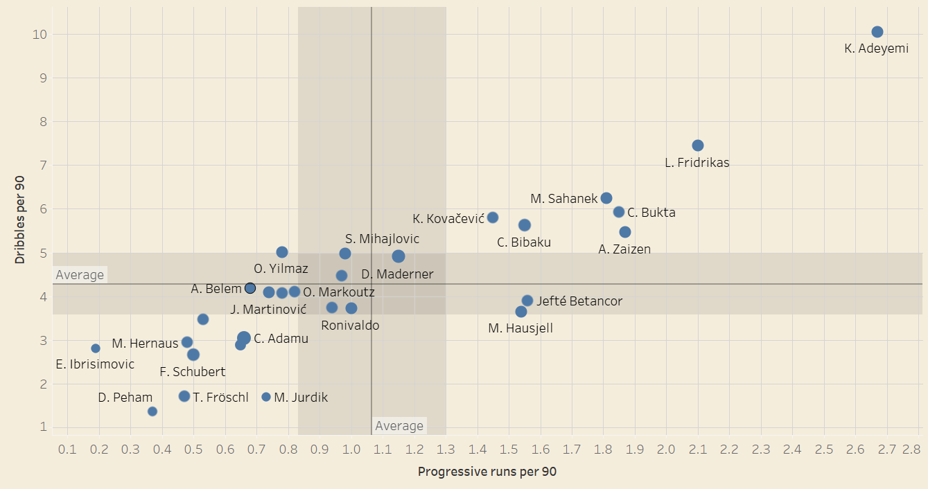 Austrian Second Division forwards ready for a step up - data analysis statistics