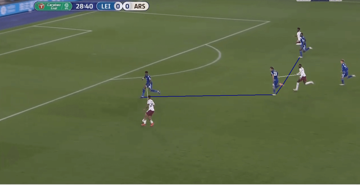 EFL Cup 2020/21: Leicester City vs Arsenal - tactical analysis tactics