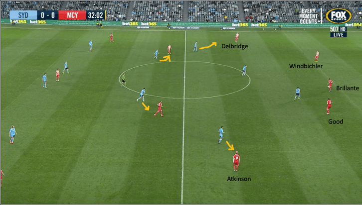 A League 2019/2020: Sydney FC v Melbourne Victory tactical analysis tactics