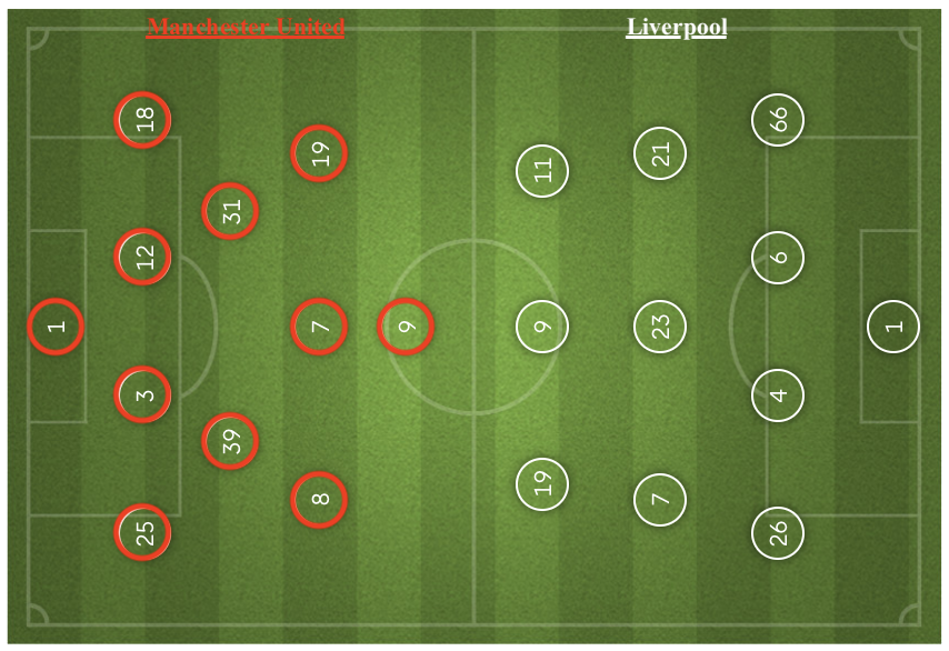 Premier League 2018/19: Manchester United vs Liverpool - tactical analysis tactics