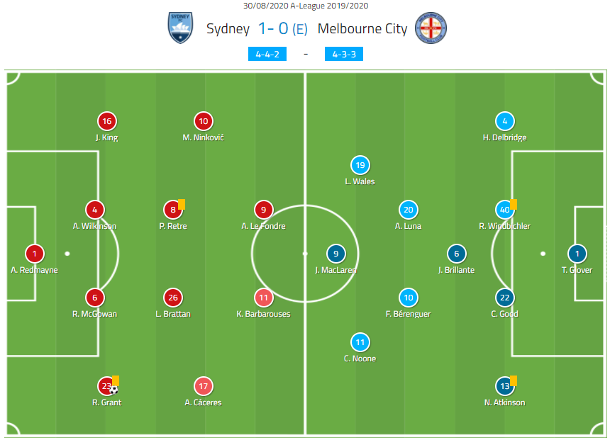 A-League 2019/20: Sydney FC vs Melbourne City - tactical analysis tactics