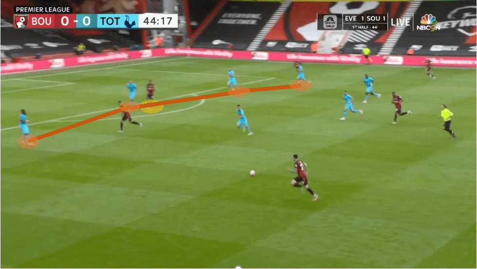 Callum Wilson at Newcastle United 2020/21 - scout report - tactical analysis tactics
