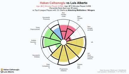 Hakan Calhanoglu 2020-21 - Scout Report - tactical analysis tactics