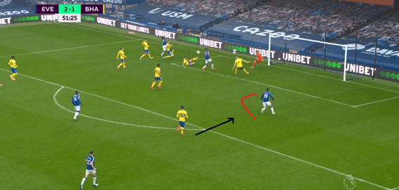 Premier League 2020/21: Everton vs Brighton – Tactical analysis tactics
