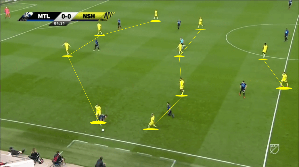 MLS 2020: Montreal Impact vs Nashville SC - tactical analysis tactics