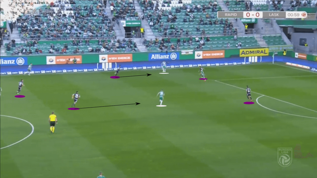 Austrian Bundesliga 2020/21: Rapid Vienna vs LASK - tactical analysis tactics