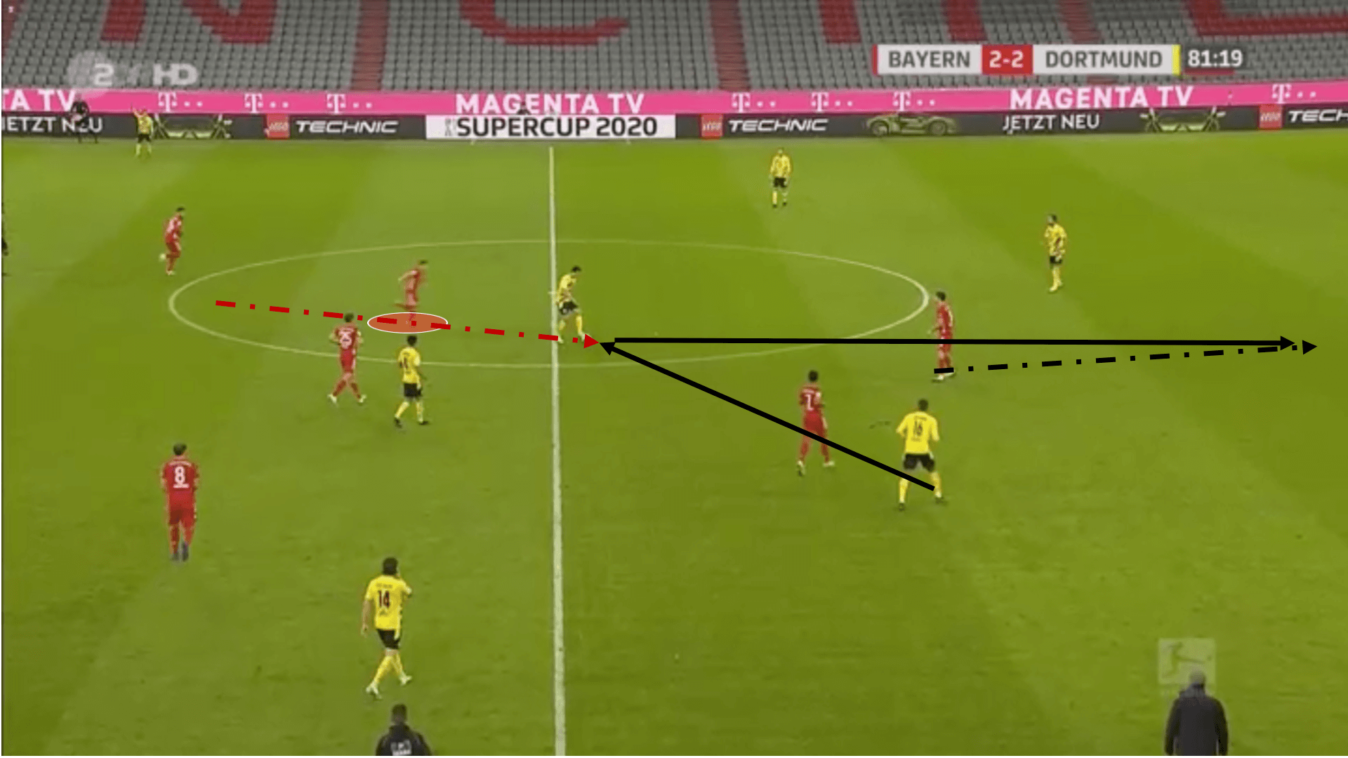 Bayern Munich - The attacking potential of the Goretzka/Kimmich pivot - tactical analysis - tactics